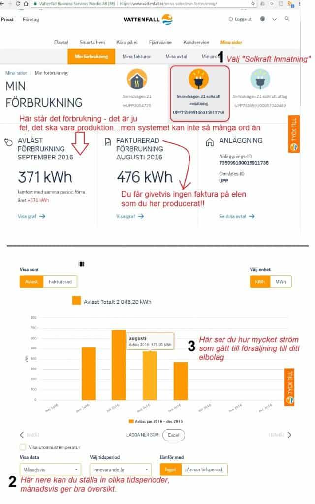 solkraft anläggnings-id